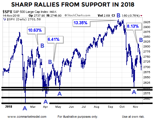 short-takes-nov-14-2018-stock-rallies.png