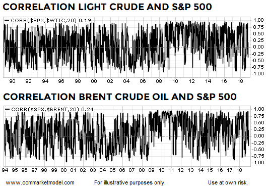 short-takes-oil-vs-stocks-correlation.png