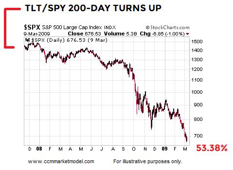 short-takes-tlt-spy-2007.png