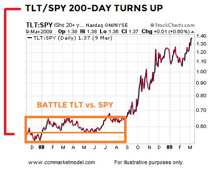 short-takes-tlt-spy-2007s.png