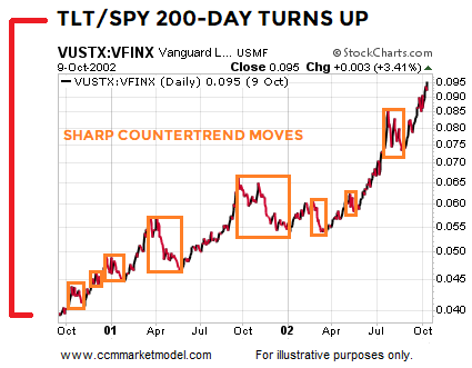 short-takes-tlt-spy-2000-funds-b.png