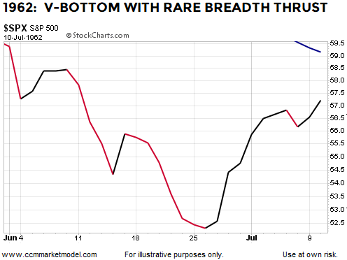breadth-thrust-1962-v-bottom-stocks.png