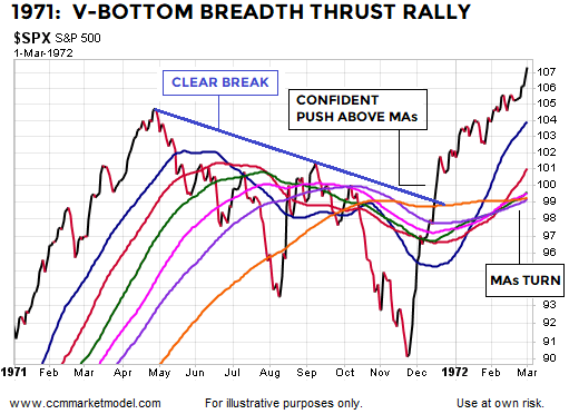 breadth-thrust-1971-v-bottom-stocks-2.png