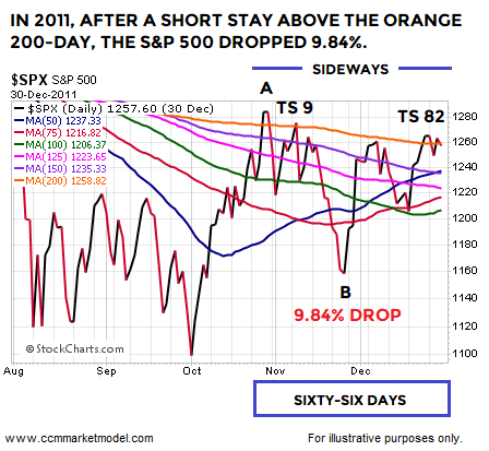 short-takes-2-11-2018-spx-2015-6.png