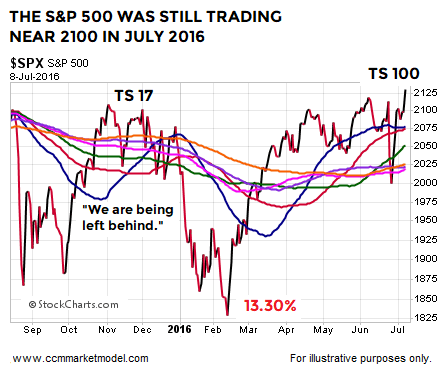 short-takes-2-11-2018-spx-2015-9.png