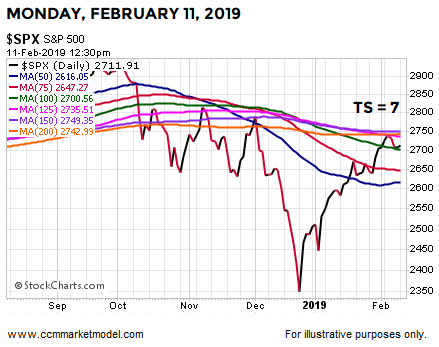 short-takes-2-11-2018-spx-2015-11.png