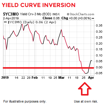 yield-curve-inversion-ciovacco.png