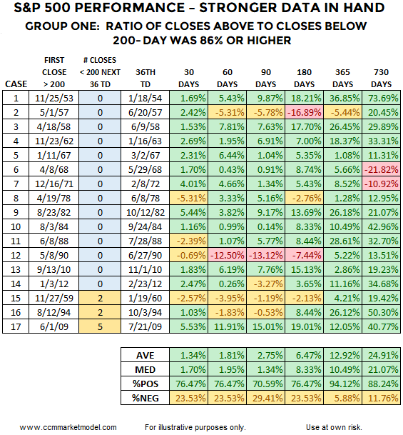 ciovacco-short-takes-table-a8.png