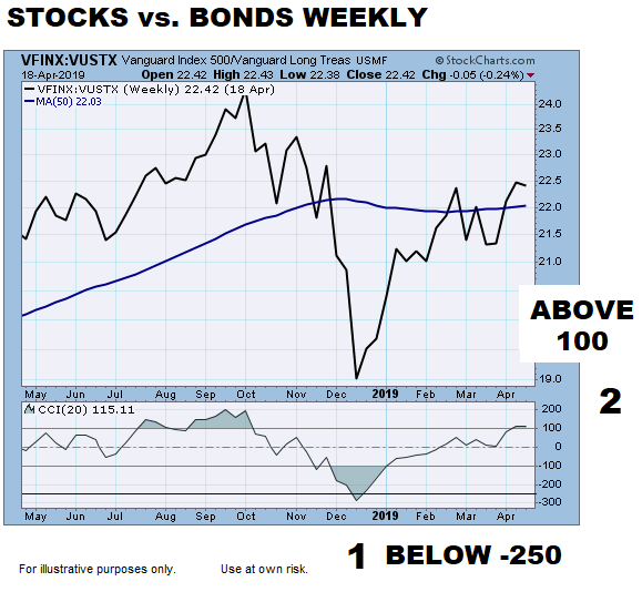 short-takes-ciovacco-stocks-vs-bonds-mo.png