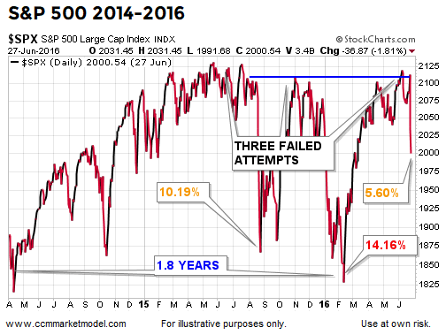 short-takes-ciovacco-spx-a.png