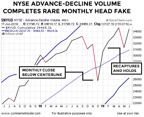 short-takes-ciovacco-chart-breadth-volume-NYSEB.png