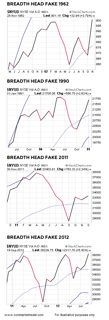 short-takes-ciovacco-capital-BREADTH-HEAD-FAKES-f.png