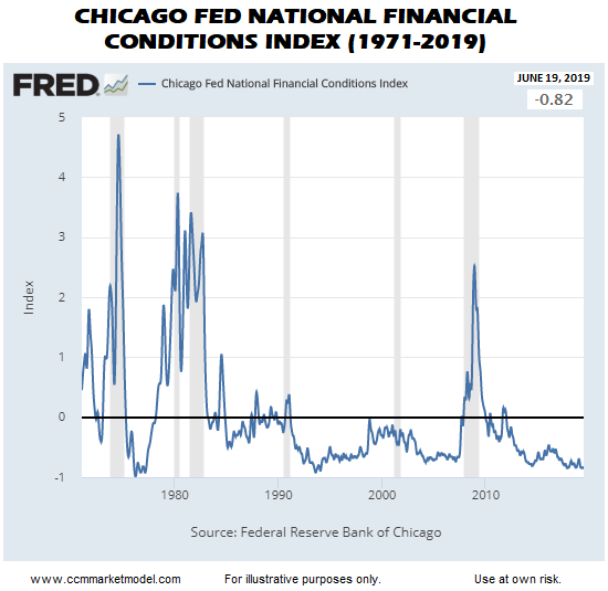 short-takes-selling-ciovacco-c-nfci2.png