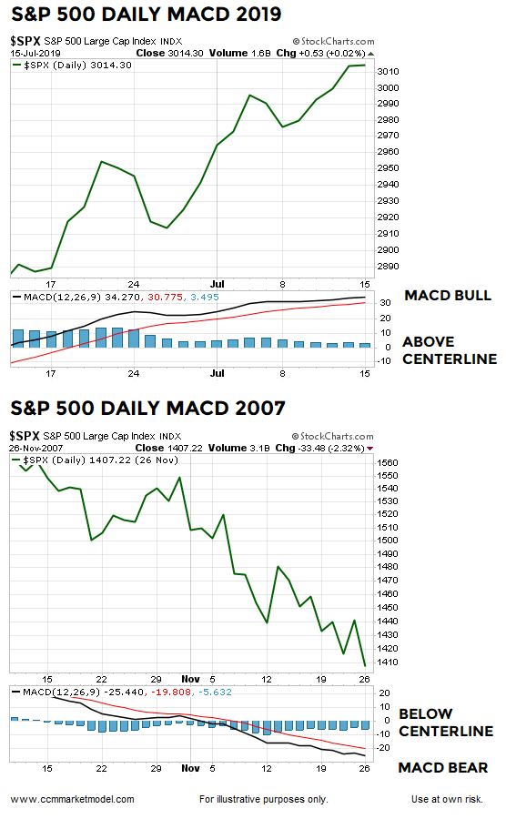 MACD DAILY DAY JULY 2019.png
