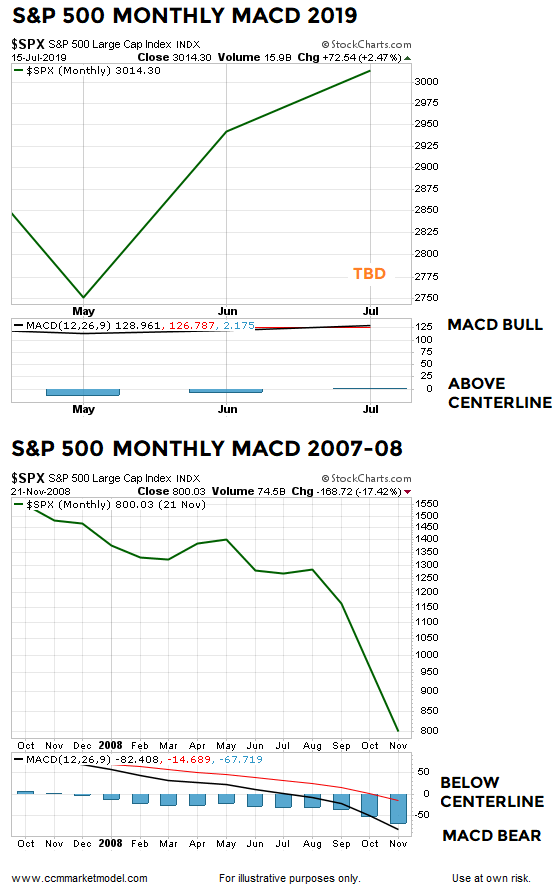 MACD month  JULY 2019.png