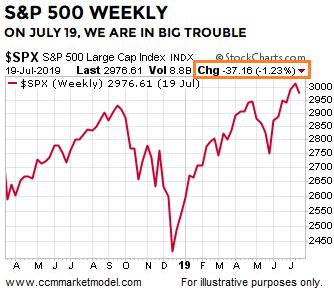ccm-market-model-ciovacco-big-trouble.png