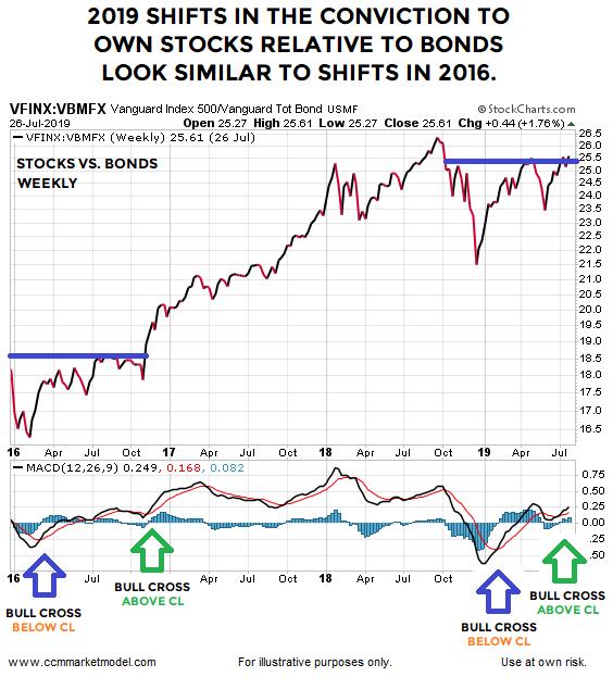 short-takes-market-model-ciovacco-stock-bond-26.png