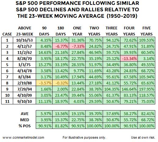 ccm-market-model-short-takes-23-week-table.png