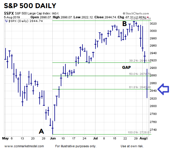 short-takes-ciovacco-spx-20.png