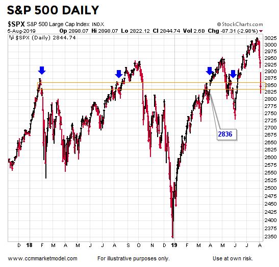 short-takes-ciovacco-spx-21.png