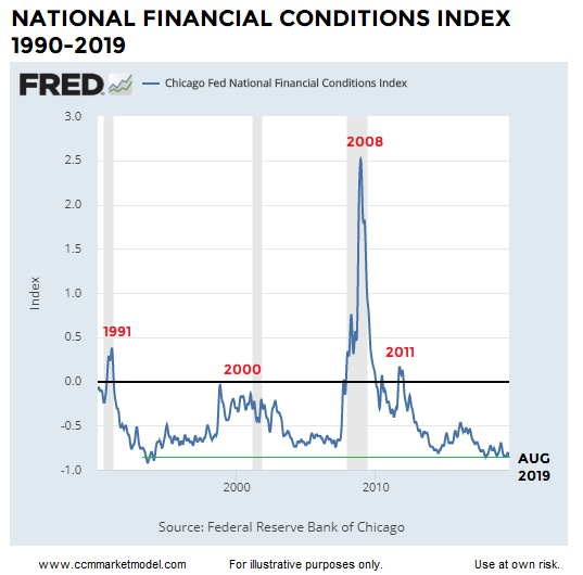 national-financial-conditions-index-today.png