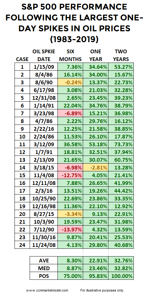 ccm-market-model-oil-spikes-short-takes-blog.png