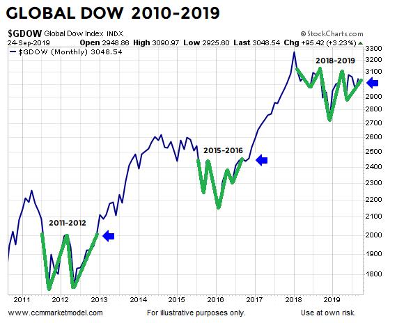 ccm-market-model-ciovacco-capital-gdpw2.png