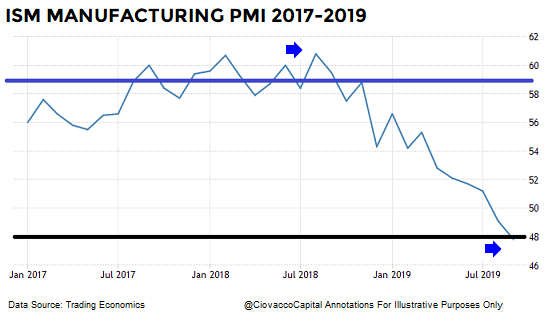 short-takes-ccm-market-model-ciovacco-manufacturing-pmi-a.png