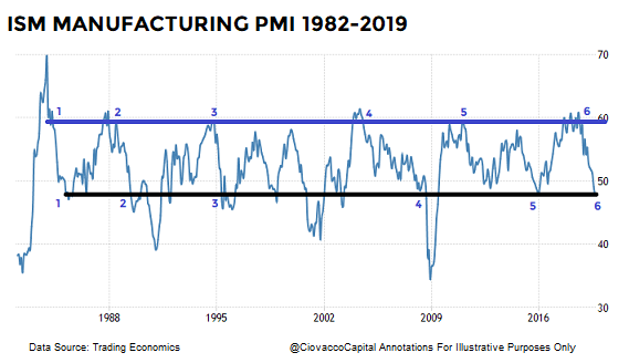 short-takes-ccm-ciovacco-market-model-ism-maufacturing-pmi-c.png