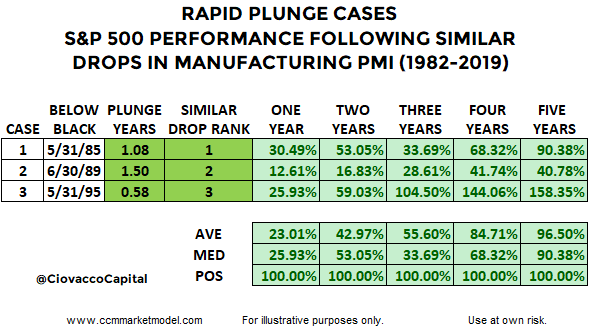 manufacturing-pmi-plunges-table-ccm2.png
