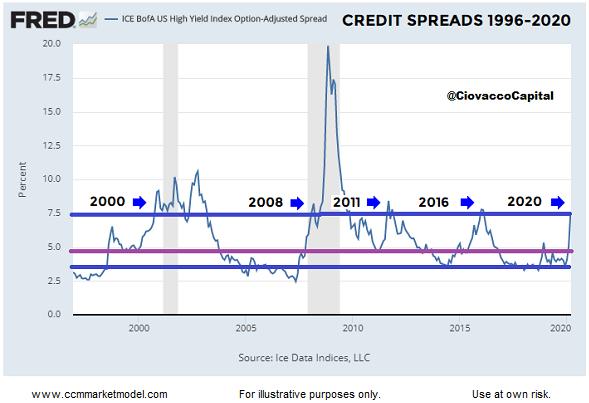 Credit Spreads MAR 2020 Ciovacco.png