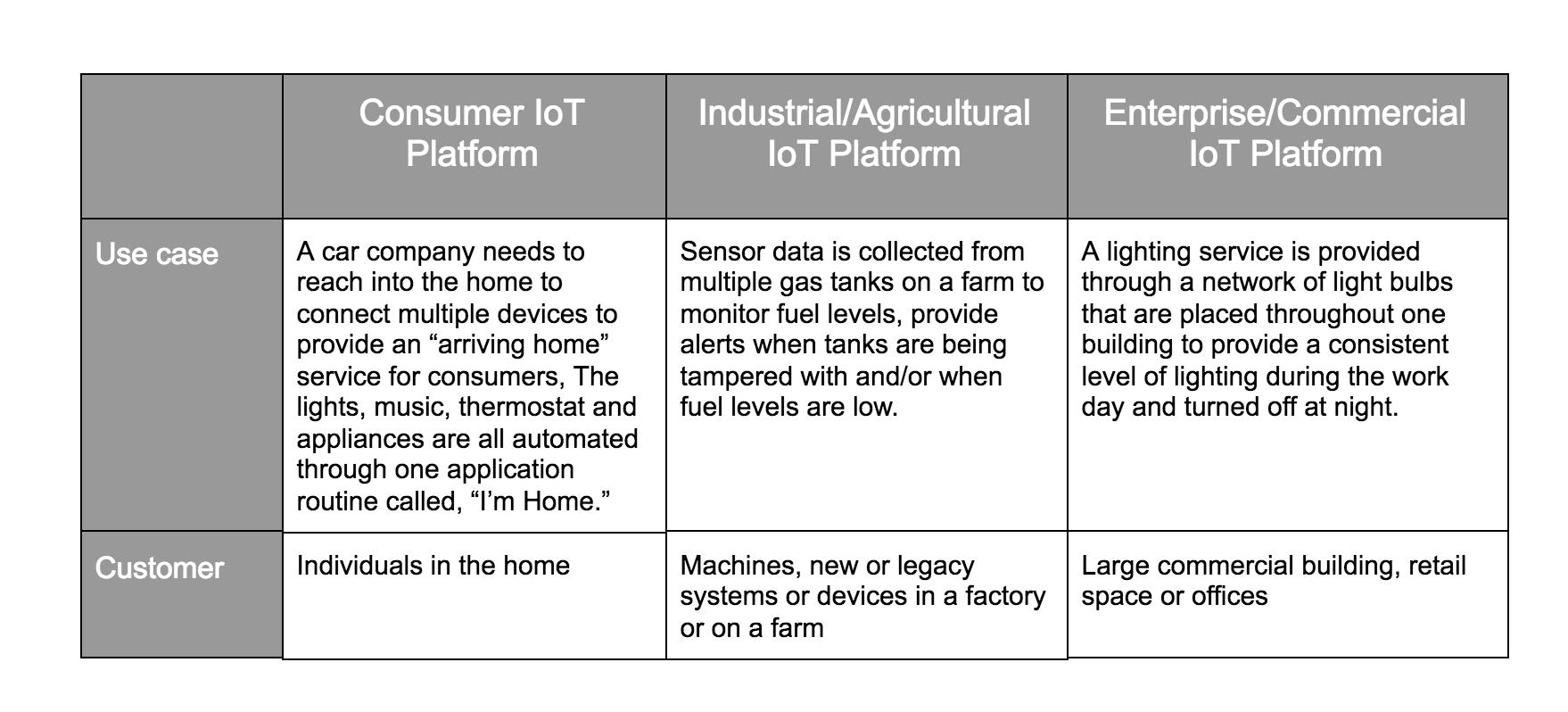 Yonomi Platform - Consumer, Enterprise, and Industrial IoT Platforms Comparison 01