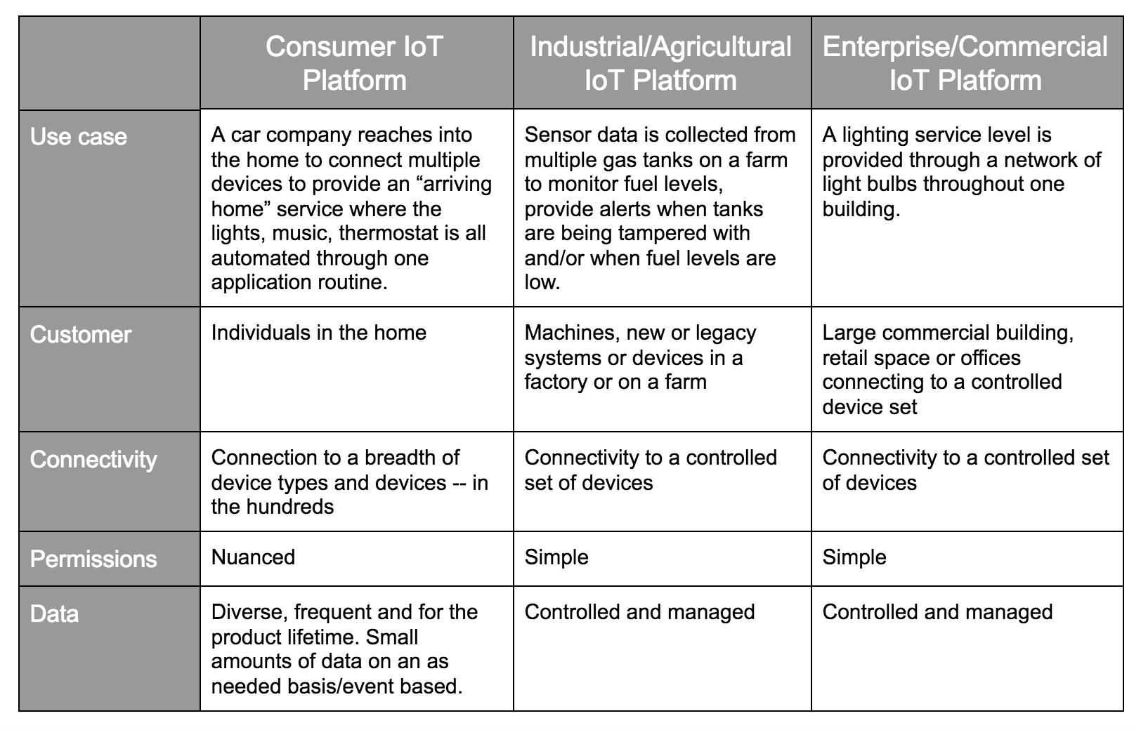 Yonomi Platform - Consumer, Enterprise, and Industrial IoT Platforms Comparison 02
