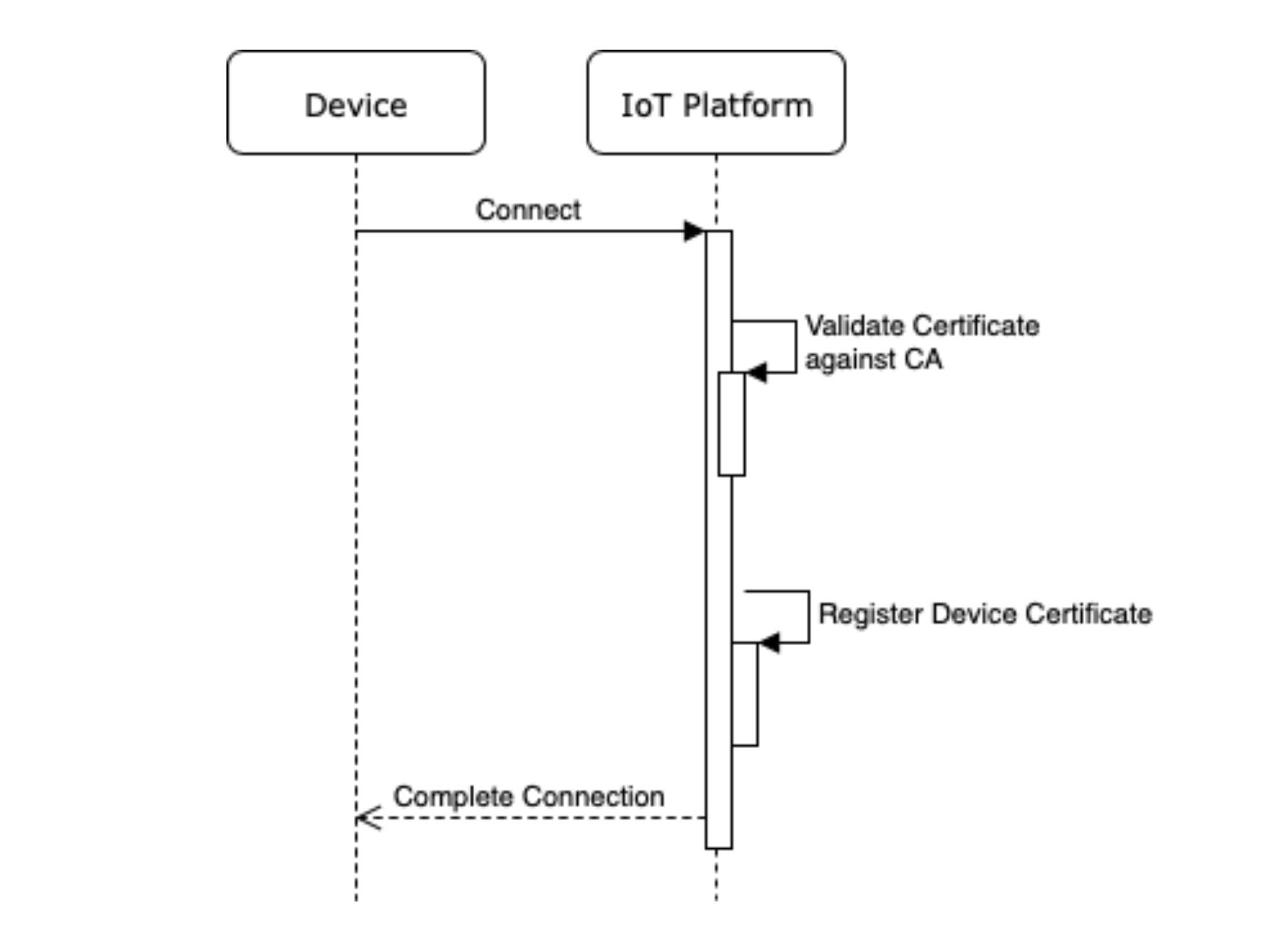 device onboarding and provisioning-jorge-martinez-2019.png