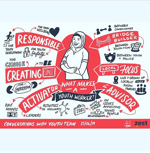 Insightful session last night with the Youth Team at Zest here in Sheffield. Was inspiring to see how much pride they place in their work and how they go above and beyond to ensure their young people reach their potential. We talked about what makes a youth worker...look at their multifaceted job!  #livescribing #graphicrecording #graphicrecorder #sketch #wip #scribe #sketchnote #infographic #researchcommunication #research #researchpaper #scribing #illustration #illustrator #visualstorytelling #lettering #vizthink #sketch #doodlesketch #doodleaday #visualthinking #liveillustration #characterdesign