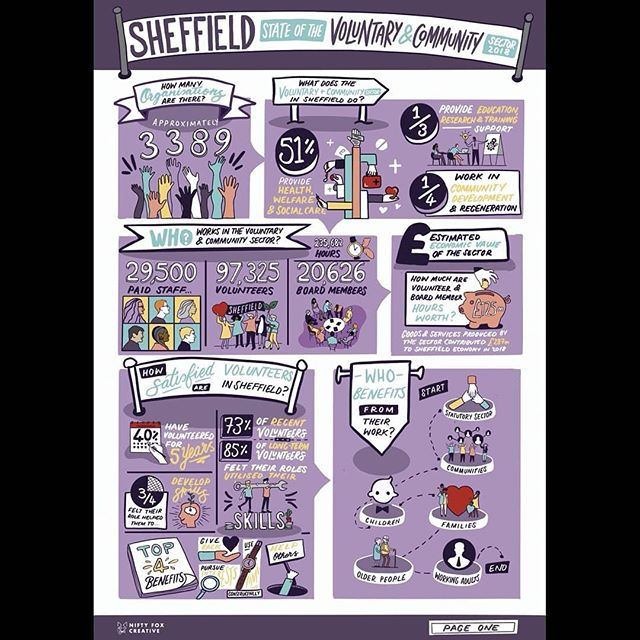 Infographics don't have to be boring. Our brains process visuals 60,000 times faster than text, and we are 60% more likely to retain this information 3 days later. Here's an example of an illustrated infographic for @theuniversityofsheffield , evaluating the role of the voluntary and community sector here in Sheffield. Need to share information impactfully? Let's talk!  #infographic #infodoodle #visualthinking #visualcommunication #doodleaday #doodlesketch #visuallearning #creativerebels #visualnotes #visualstorytelling #livescribing #graphicrecording #liveillustration #sketchnotes #sketch #scicomm #researchcommunication #research #health #education #partnership #illustration