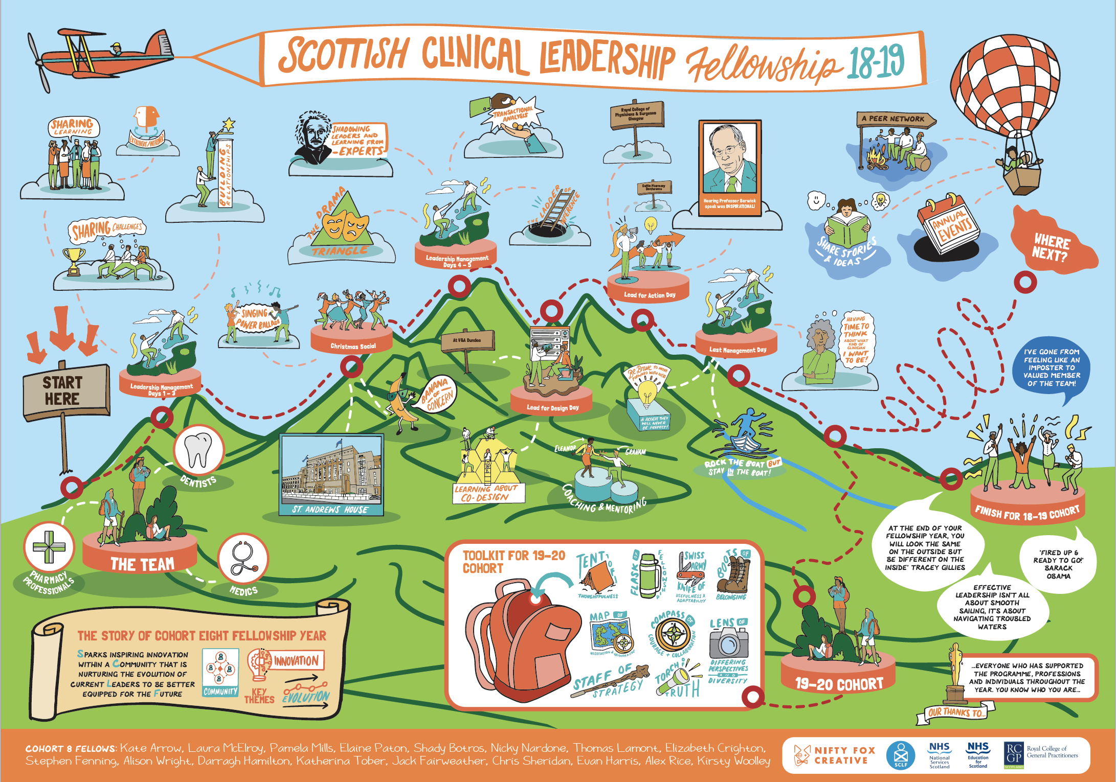 A0 Poster illustrating the SCLF journey over 18-19