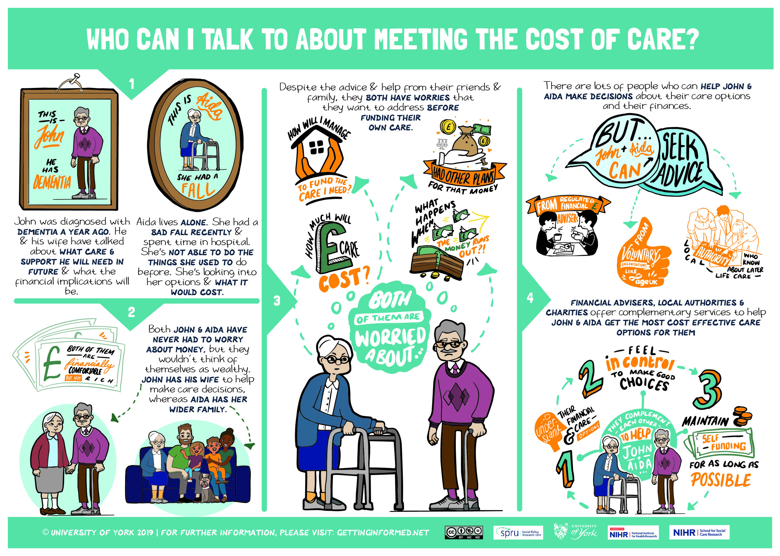Public Poster and download telling the story of Aida and John as they navigate social care funding