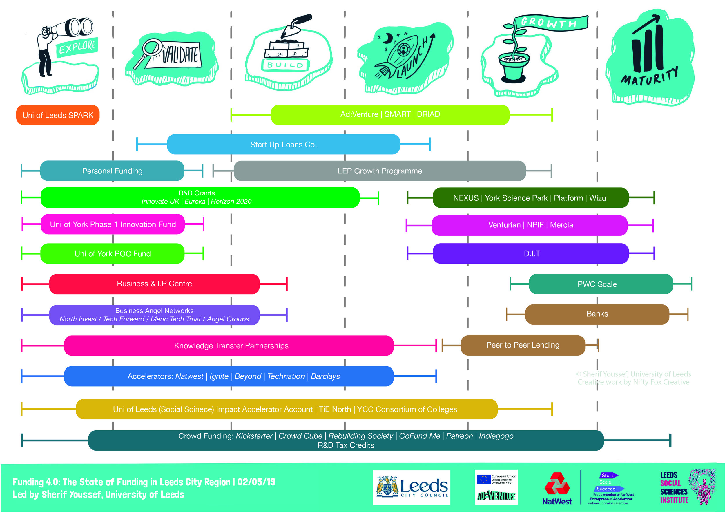 Funding Map developed for early stage entrepreneurs