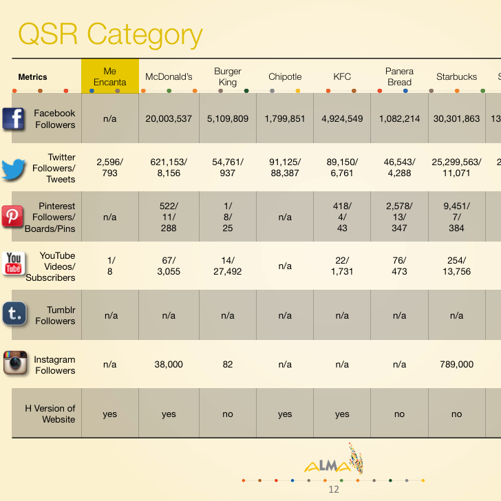 Analyzed social media competitive landscape for ad agency's clients - Alma DDB Advertising Agency