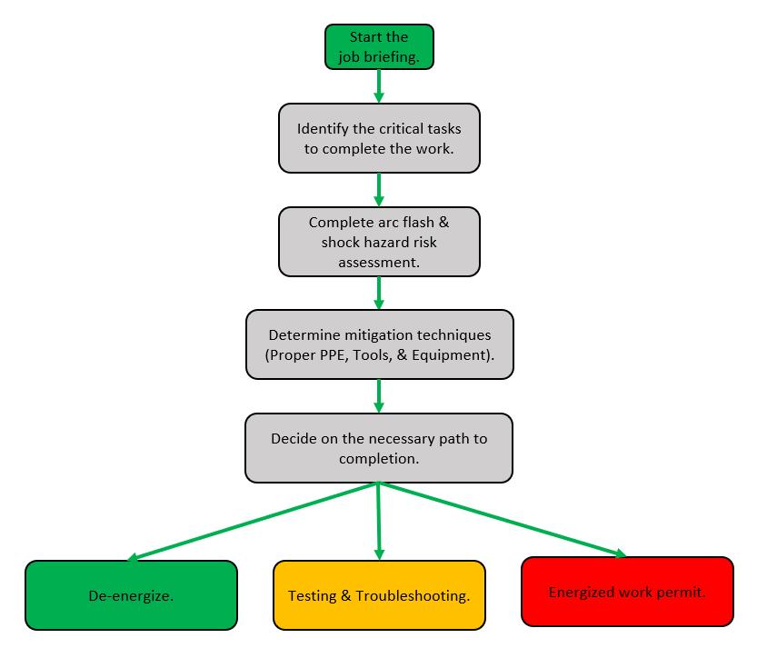 arc-flash-job-briefing-flow.png