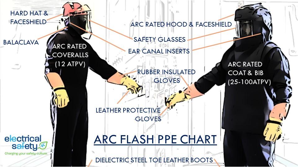 arc-flash-training-ppe-chart.jpg