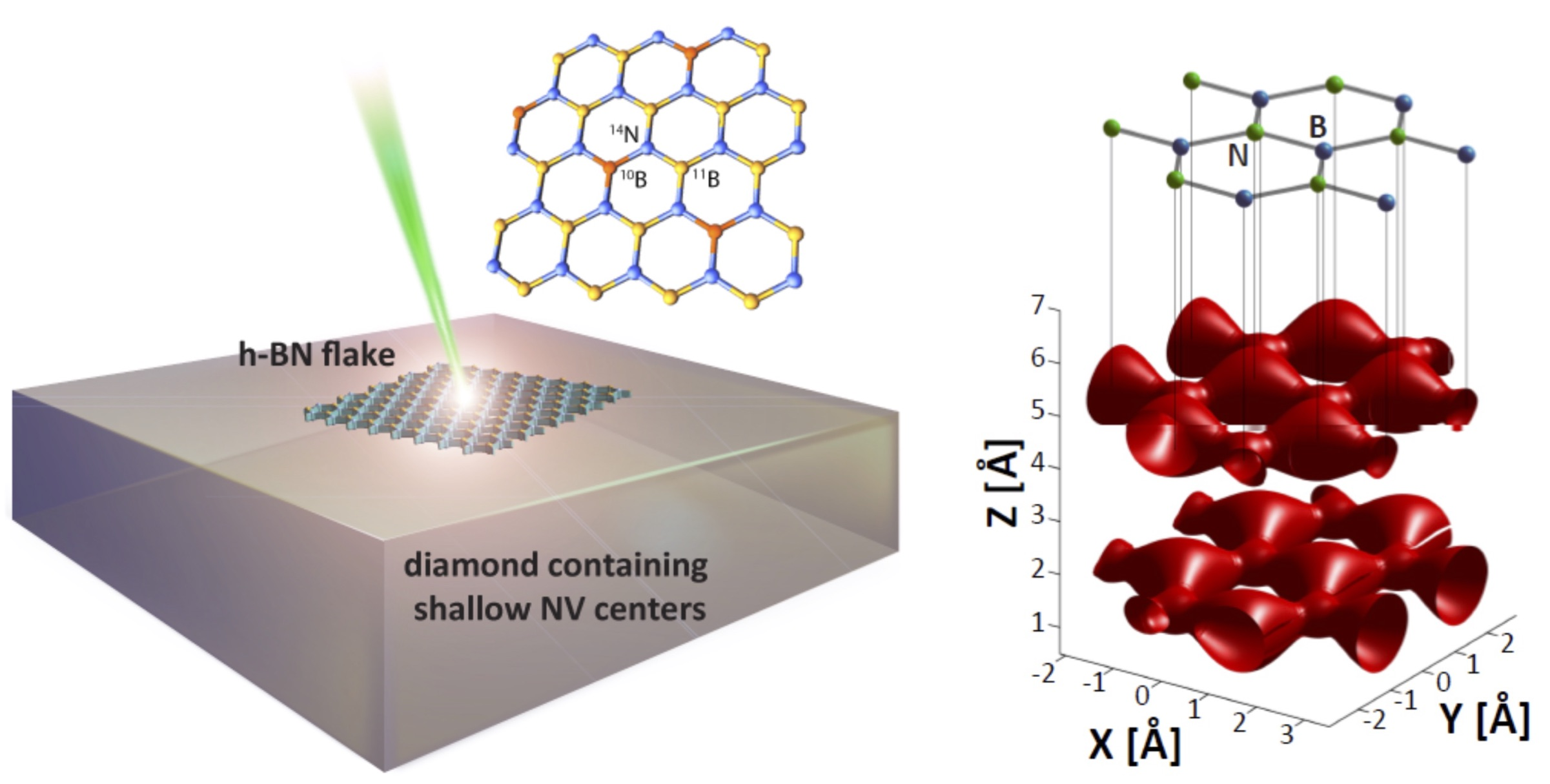 Magnetic Resonance Spectroscopy of Atomically Thin Materials