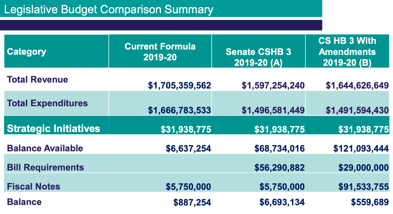 Legislative Budget Comparisons.png