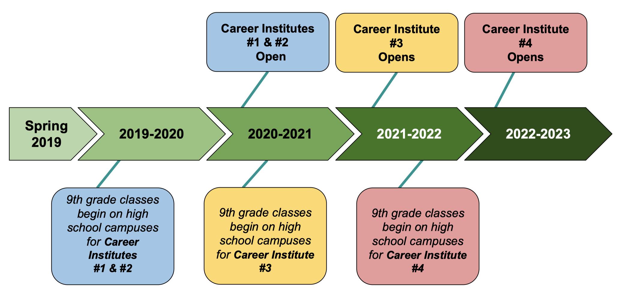 Career Institutes.png