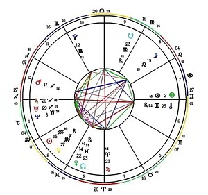 Astrology Birth Chart | Astrologer Psychologer | Alyssa Landers