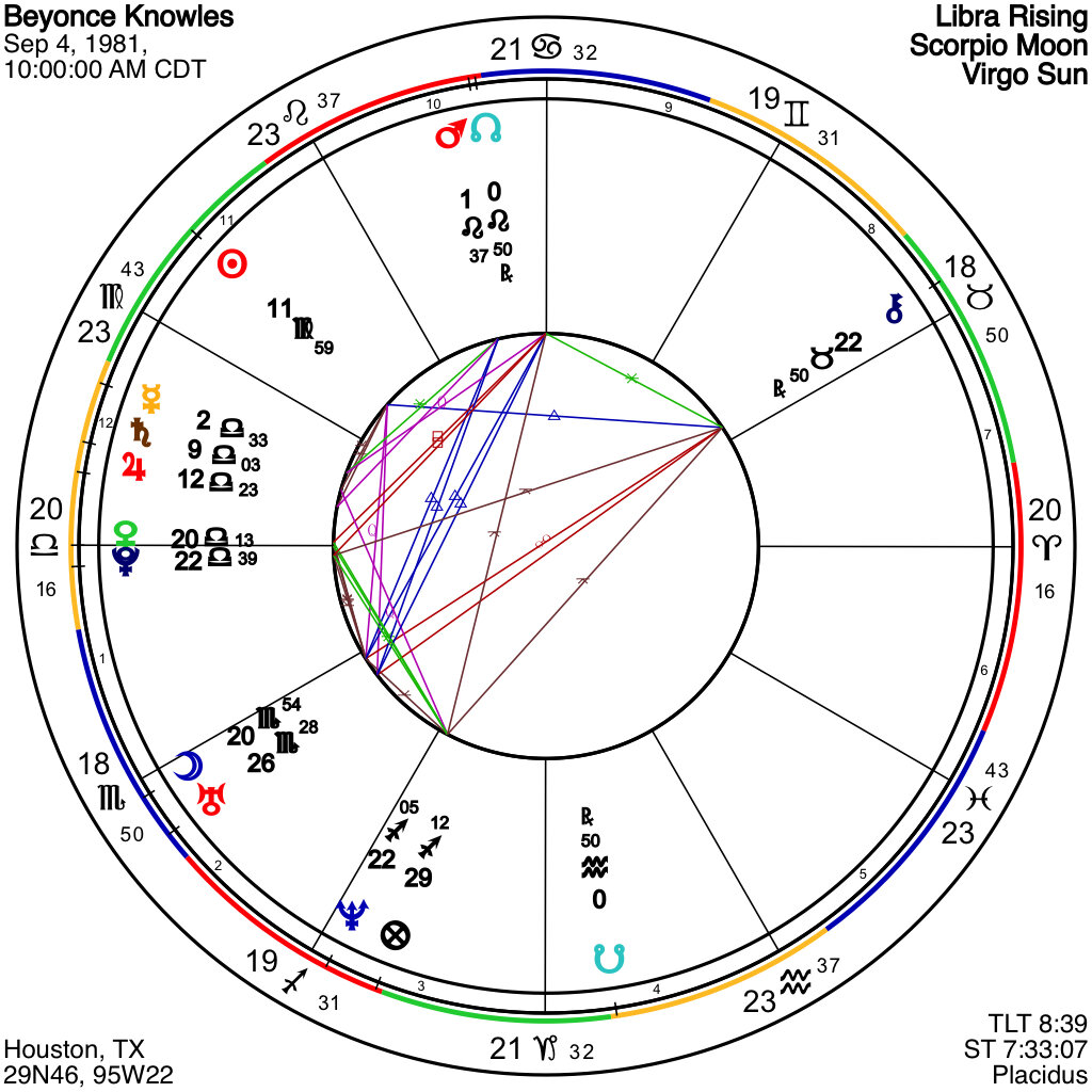 Beyonce Knowles Chart of a D I V A