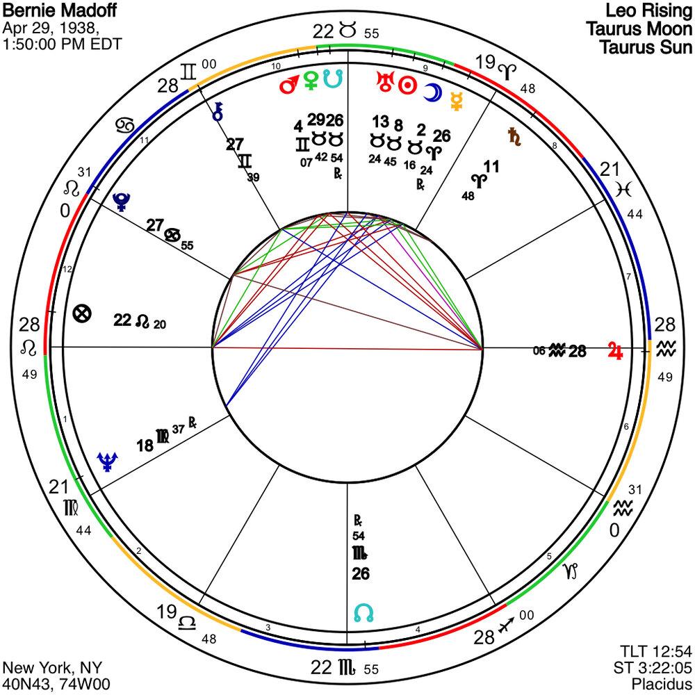 Bernie Madoff Chart of a Sociopath