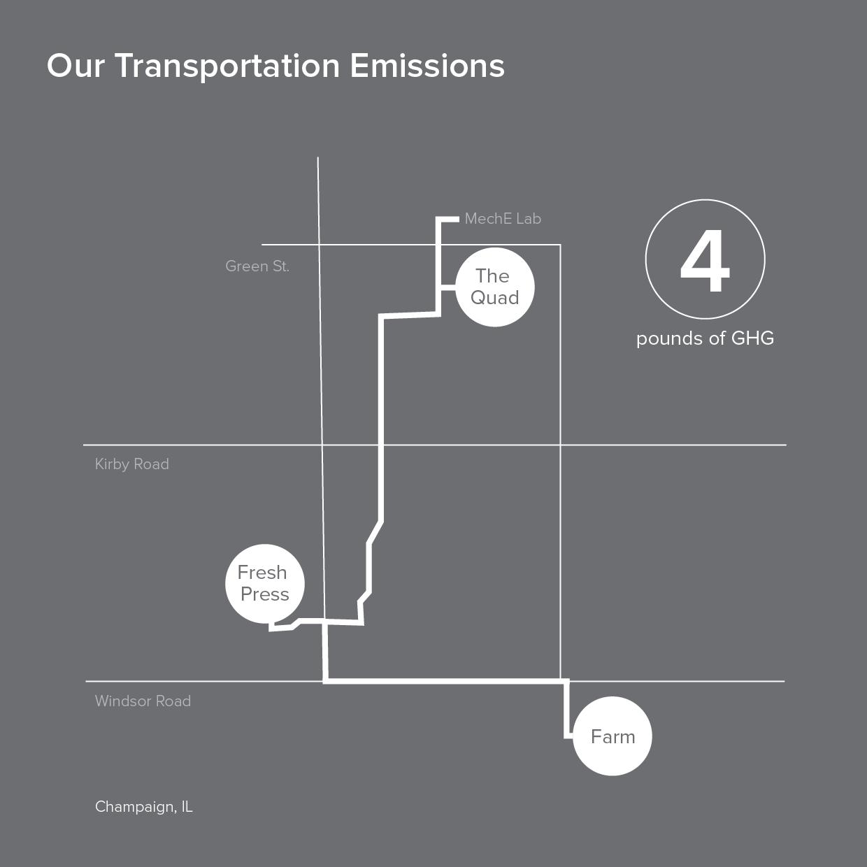 transportemissions.png