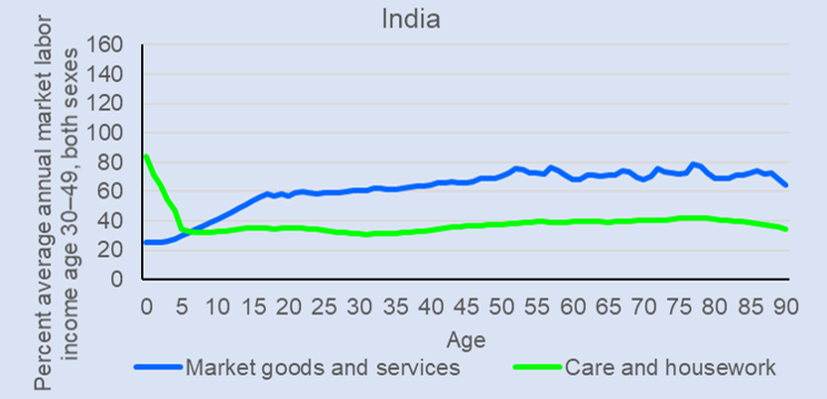 - Consumption of market goods and services compared to unpaid care and household services by age, India(1999). For details, see National Transfer Accounts, Bulletin 13, March, 2018.